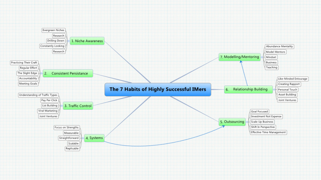7 Habits Oo Highly Successful Internet Marketers