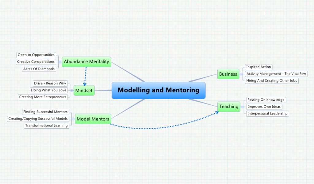 Modelling and Mentoring