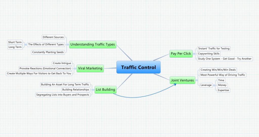 Website Traffic Control